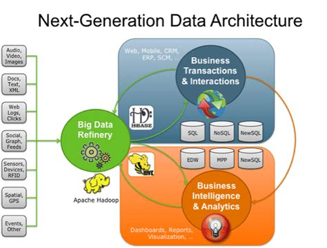 big data refinery fuels  generation data architecture