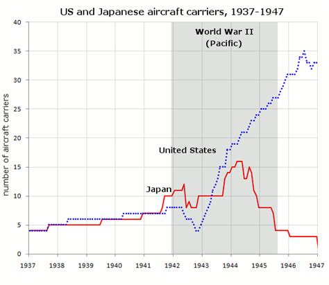 Historical List Of Aircraft Carriers And Their Fates