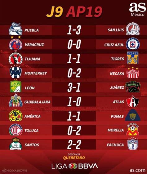 Resultados Futbol Mx Sigue lo ultimo sobre mexican liga ...
