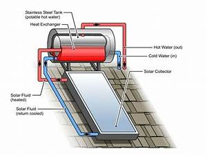 Thermosiphon Or Roof