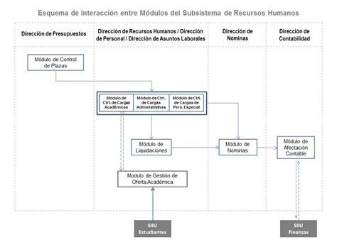 subsistema de recursos humanos sistema integral de