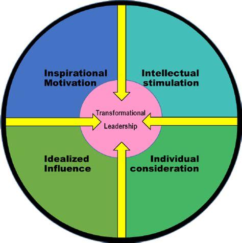 transformational leadership model  scientific