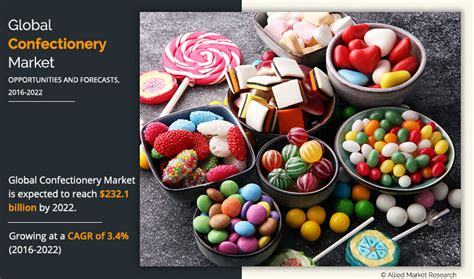 Confectionery Market Size, Share | Industry Analysis to 2022