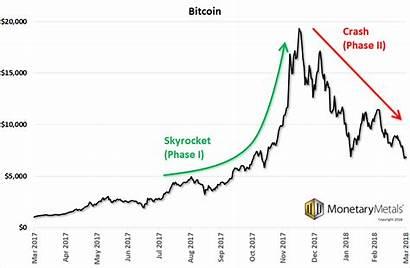 Bitcoin Skyrocket Phase Report Apr Graph Crash