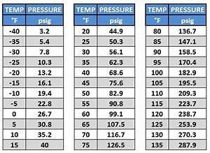 R134a High Side Low Side Pressure Chart Wholesale Refrigerant Cheap R22 Freon R22a R410a R12a