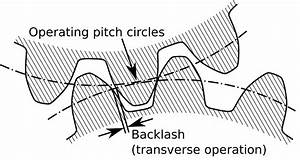 backlash engineering wikipedia With tolerance adjustment dictionary of electronic and engineering terms