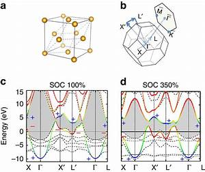 Crystal Structure And Band Structures Of Bulk Gold   A