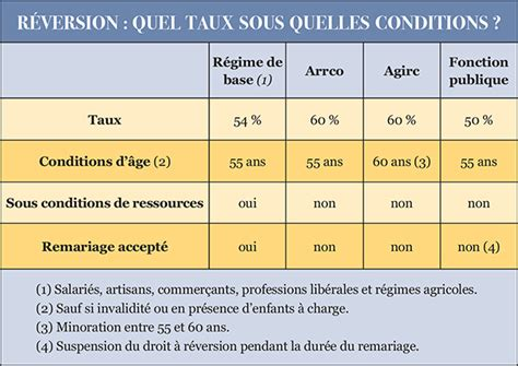 plafond de ressources pour pension de reversion 28 images les conditions d attribution de la