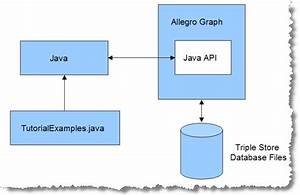 Java Api Tutorial For Allegrograph