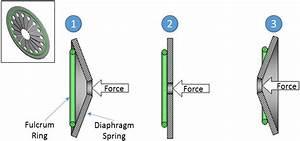 Diaphragm Clutch Simple Diagram