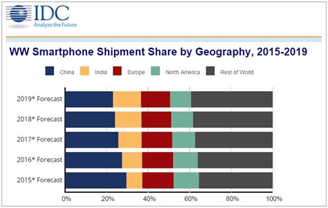 china s smartphone market barely growing idc zdnet