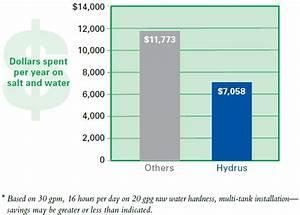 Industrial Water Softening