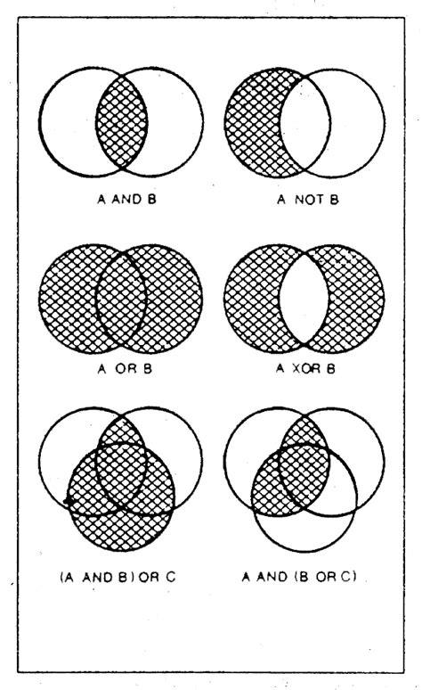 Venn Diagrams Exercises