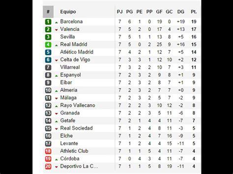 Así marcha la tabla de posiciones en España