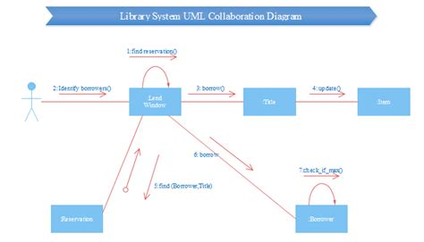 library system uml collabration  library system uml