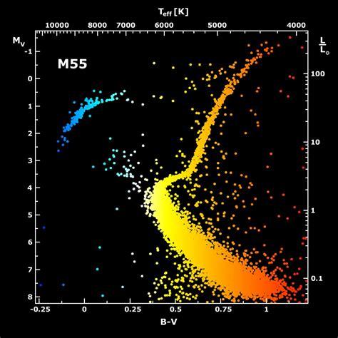 color magnitude diagram apod 2001 february 23 m55 color magnitude diagram
