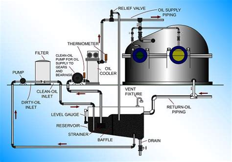 heater and fan in one lubrication concepts industrial wiki odesie by tech