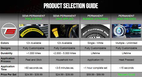 create   tire stickers canada