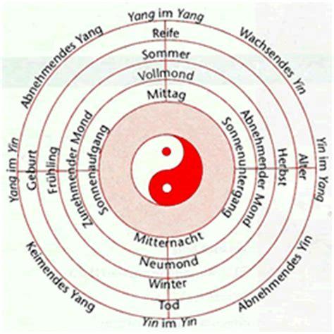 yin yang bedeutung therapien