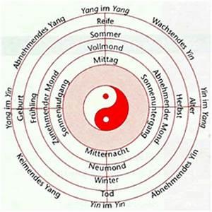Bedeutung Yin Und Yang : tabelle 22 einteilung bestimmter krankheitszust nde nach yin und yang macrobiotic now ~ Frokenaadalensverden.com Haus und Dekorationen