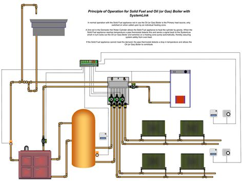 Heat System Diagram by Systemzone