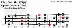 Baritone Chord Chart Eb Spanish Scale Charts For Ukulele