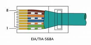 Schema Cablage Rj45 Ethernet : network utp rj45 network kablosu d z veya cross nas l ~ Melissatoandfro.com Idées de Décoration
