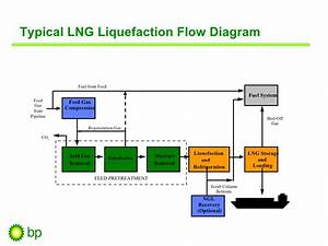 Physical Gas Trading Orlando Alvarez