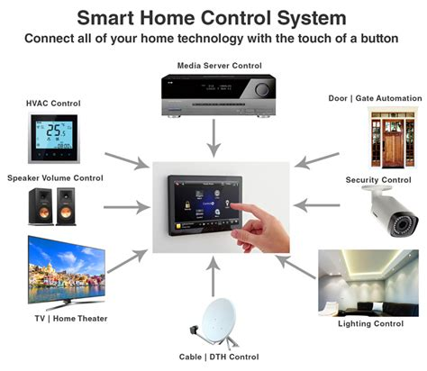 smart home systeme kosten smart home automation kerala home automation company kerala