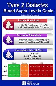 Please Repin Use This Chart To Assess If Your Blood Sugar