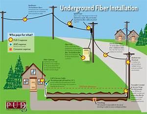 Underground Fiber Service