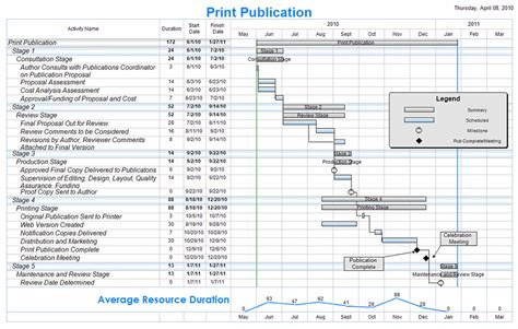 Timeline Template For Numbers Mac by Free Project Management Templates Planning Scheduling