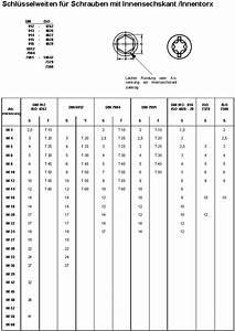M10 Schraube Durchmesser : schl sselweiten f r innensechskant schrauben ~ Watch28wear.com Haus und Dekorationen