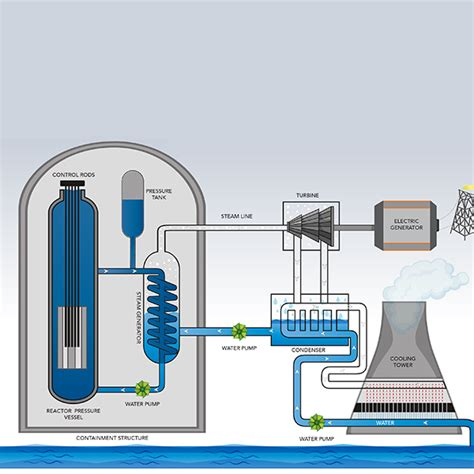 Nuclear How Does Reactor Work Department