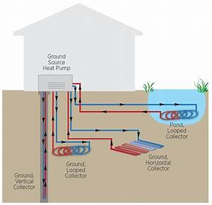 Is A Geothermal Heat Pump Right For You