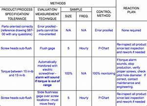 Process Control Plan Template