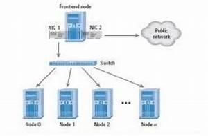 A Conceptual Diagram Of A Cluster Computing Environment