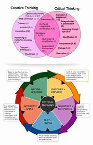 What Teachers Need To Know About Critical Thinking Vs
