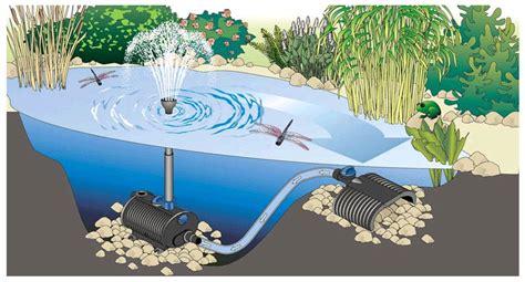 pompe bassin exterieur poisson pompe bassin exterieur poisson 28 images pompe 224 air pour bassin a poisson achat vente