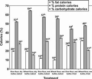 Percentage Calories For Fat  Protein  And Carbohydrate For