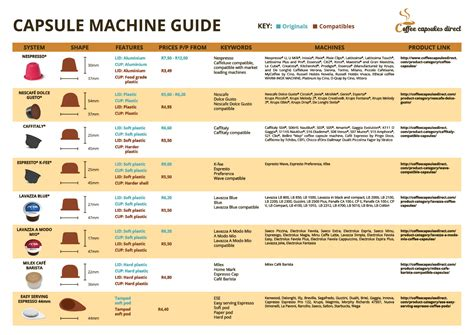 A complete guide to compatible coffee capsules and which