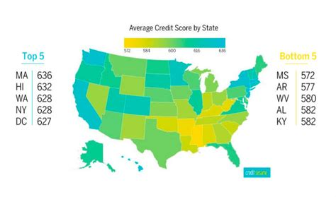 research report  state  americas credit health