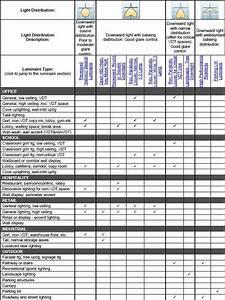 Indoor Lighting Fixtures Classifications  U2013 Part Two