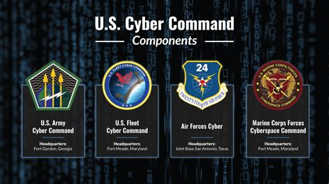 How Dod's Newest Unified 'cocom' Works> U.s