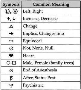 Medical Shorthand Symbols Abbreviations