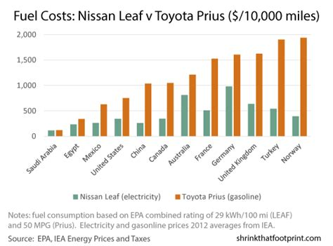 How Electric Vehicle Fuel Savings Vary By
