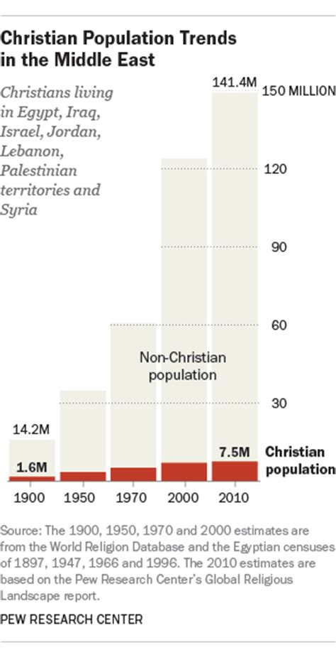 middle easts christian population  flux  pope francis visits holy land pew research center