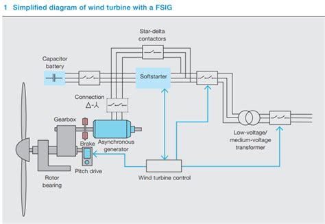 Low Voltage Switching Protection Strategies For Wind