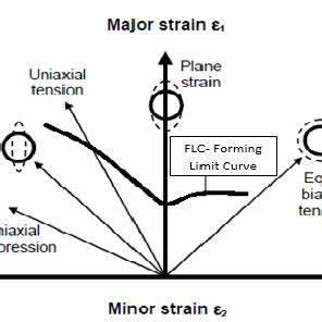 Pdf  Forming Limit Diagram Generation Of Aluminum Alloy