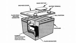 How Stuff Works Car Batteries